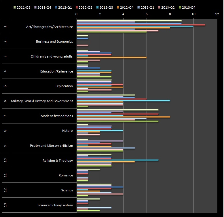 RBSM 4th Quarter of 2013 - genre breakdown