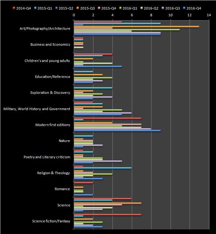 RBSM 2016 Q4 genre