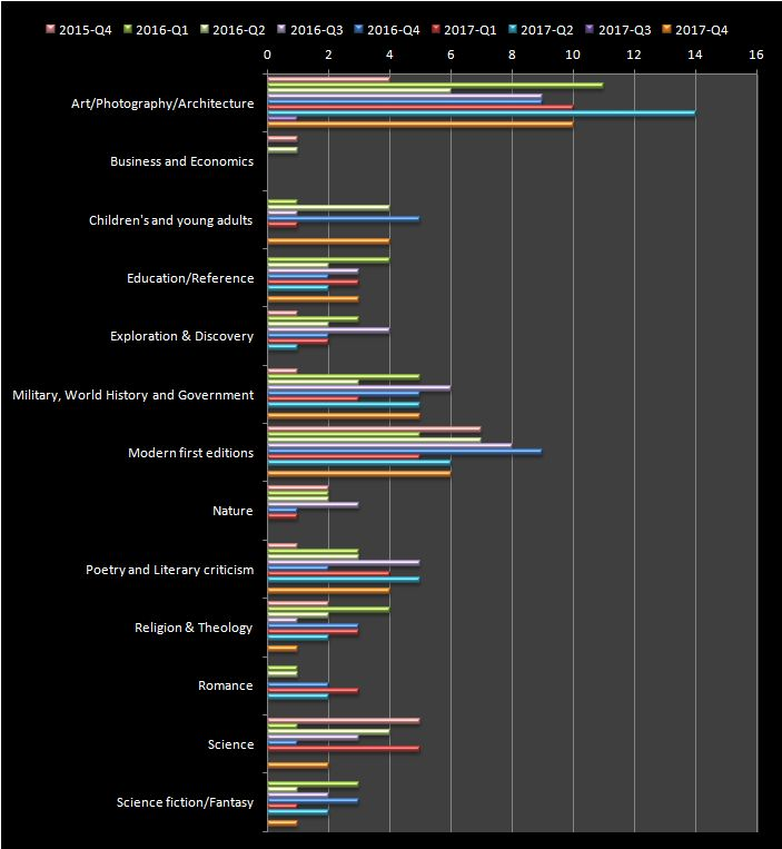 RBSM Q4 2017 genre breakdown